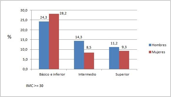 obesidad-espana-por-sexo-y-nivel-educativo-2014