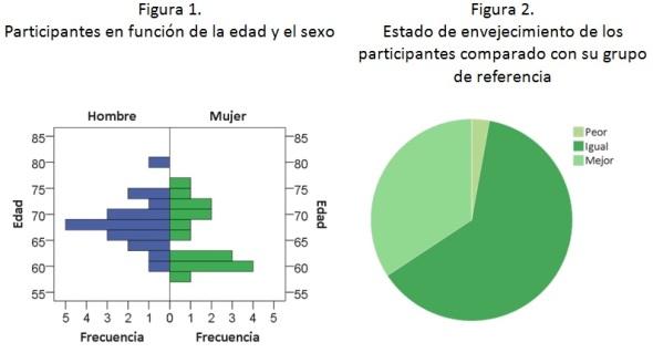 participantes-en-funcion-edad