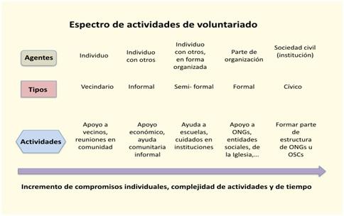 espectro-actividades-voluntariado