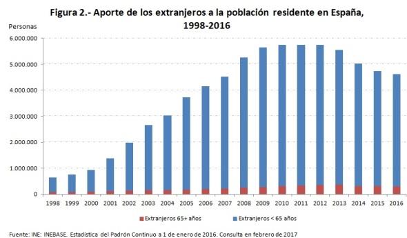aporte-de-extranjeros-a-poblacion-residente-1998-2016