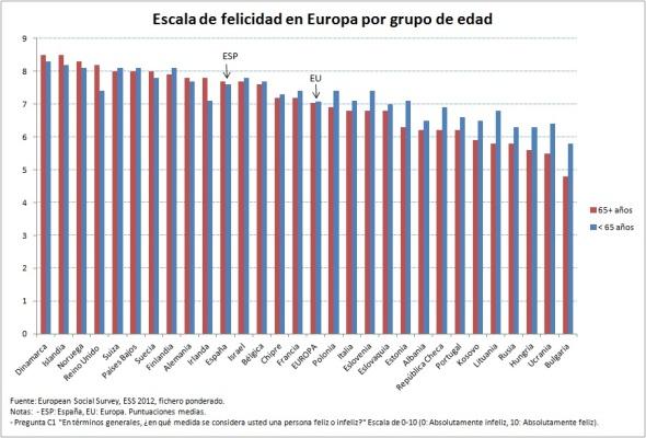 escala-de-felicidad-europa-grupo-edad-2012