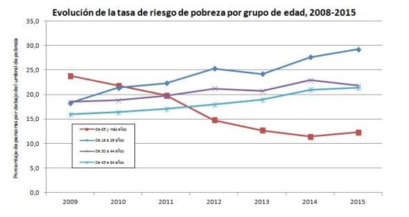 evolucion-tasa-de-pobreza-por-edad-2008-2015