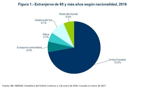 extranjeros-de-65-y-mas-2016