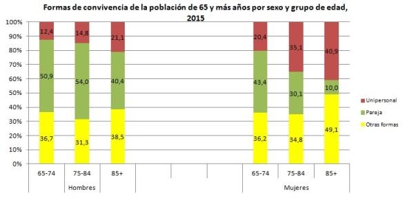 formas-de-convivencia-65-mas-sexo-y-edad-2015
