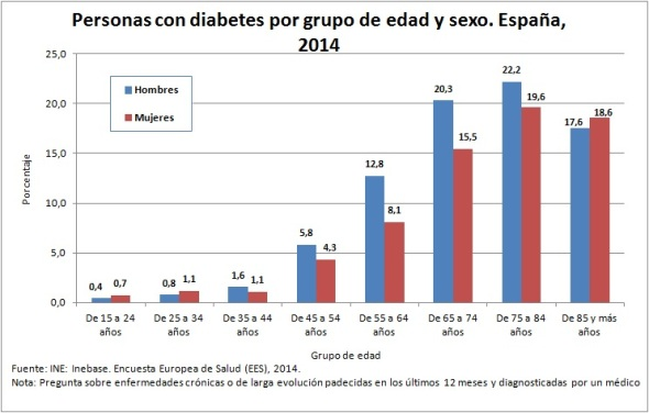 personas-con-diabetes-2014