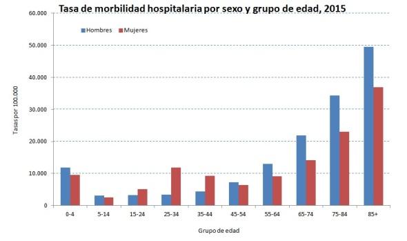 tasa-de-morbilidad-hospitalaria-2015