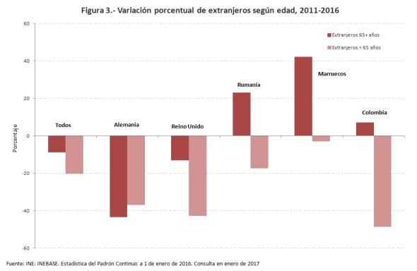 variacion-porcentual-extrajeros-2011-2016