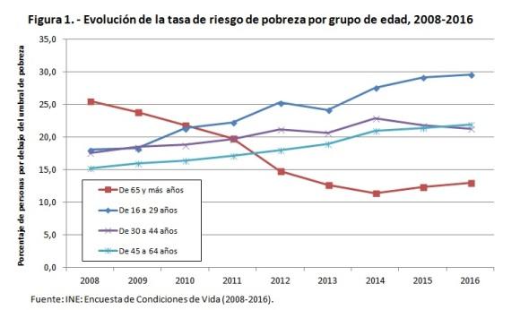 evolución tasa riesgo pobreza 2008-2016
