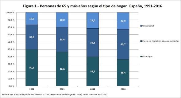 personas 65+ según tipo de hogar 1991 2016