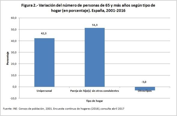 variación personas 65+ según tipo de hogar