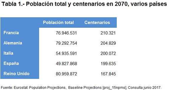 Centenarios 2070 varios países Tabla 1