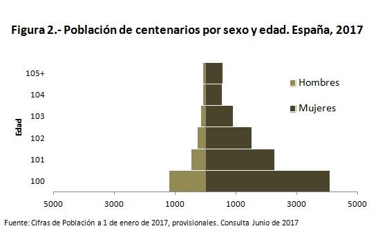 pirámide de centenarios España 2017 INE con título