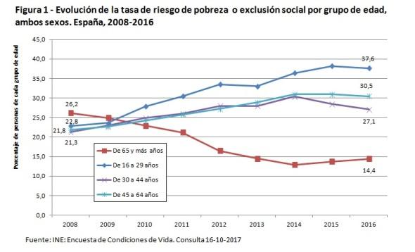Figura 1Tasa riesgo pobreza exclusión social 2008-2016 España