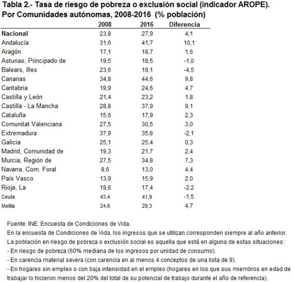 Tabla 2 Tasa riesgo pobreza exclusión social 2008-2016 CCAA