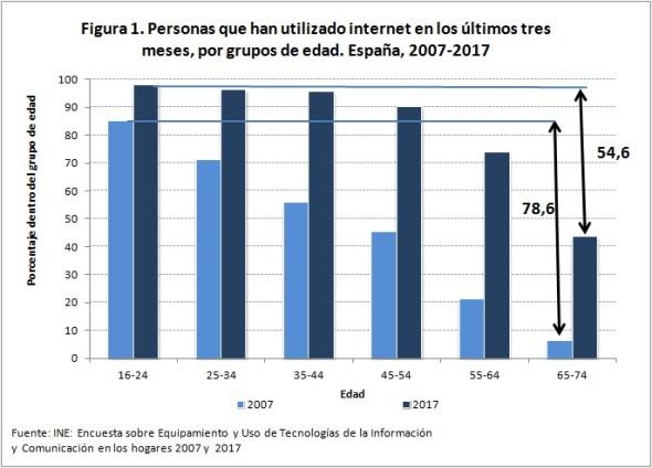 uso de internet 2007 2017