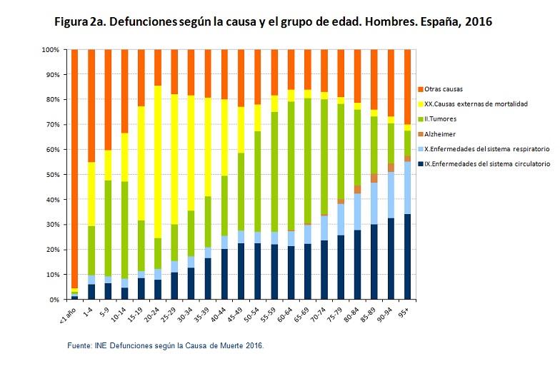 defunciones según causa hombres españa 2016 figura2a