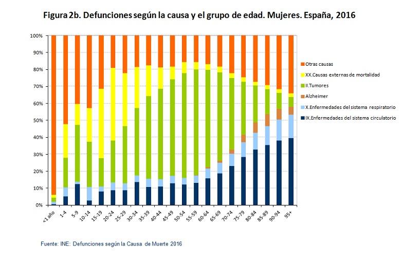 defunciones según causa mujeres españa 2016 figura2b