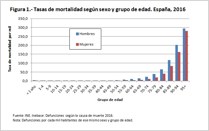 tasas de mortalidad sexo edad españa 2016 figura1